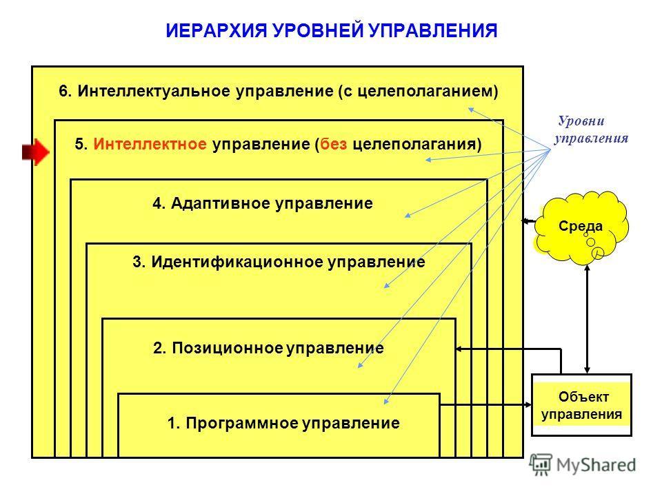 ИЕРАРХИЯ УРОВНЕЙ УПРАВЛЕНИЯ Объект управления 1. Программное управление 2. Позиционное управление 3. Идентификационное управление 4. Адаптивное управление 5. Интеллектное управление (без целеполагания) 6. Интеллектуальное управление (с целеполаганием