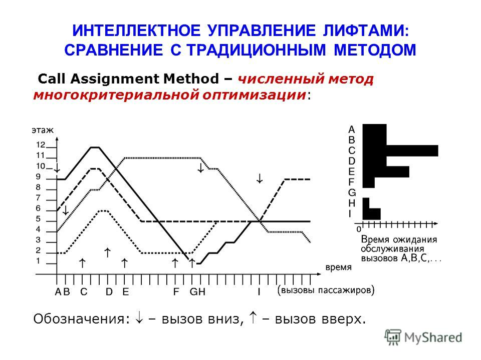 ИНТЕЛЛЕКТНОЕ УПРАВЛЕНИЕ ЛИФТАМИ: СРАВНЕНИЕ С ТРАДИЦИОННЫМ МЕТОДОМ Call Assignment Method – численный метод многокритериальной оптимизации: Обозначения: – вызов вниз, – вызов вверх.