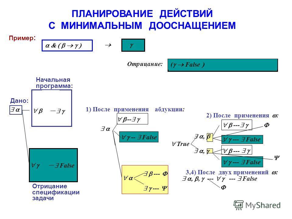 ПЛАНИРОВАНИЕ ДЕЙСТВИЙ С МИНИМАЛЬНЫМ ДООСНАЩЕНИЕМ Пример : Дано: 1) После применения абдукции: Отрицание: ( False False Отрицание спецификации задачи -- False False Начальная программа: - --- True,, --- --- False 2) После применения : 3,4) После двух