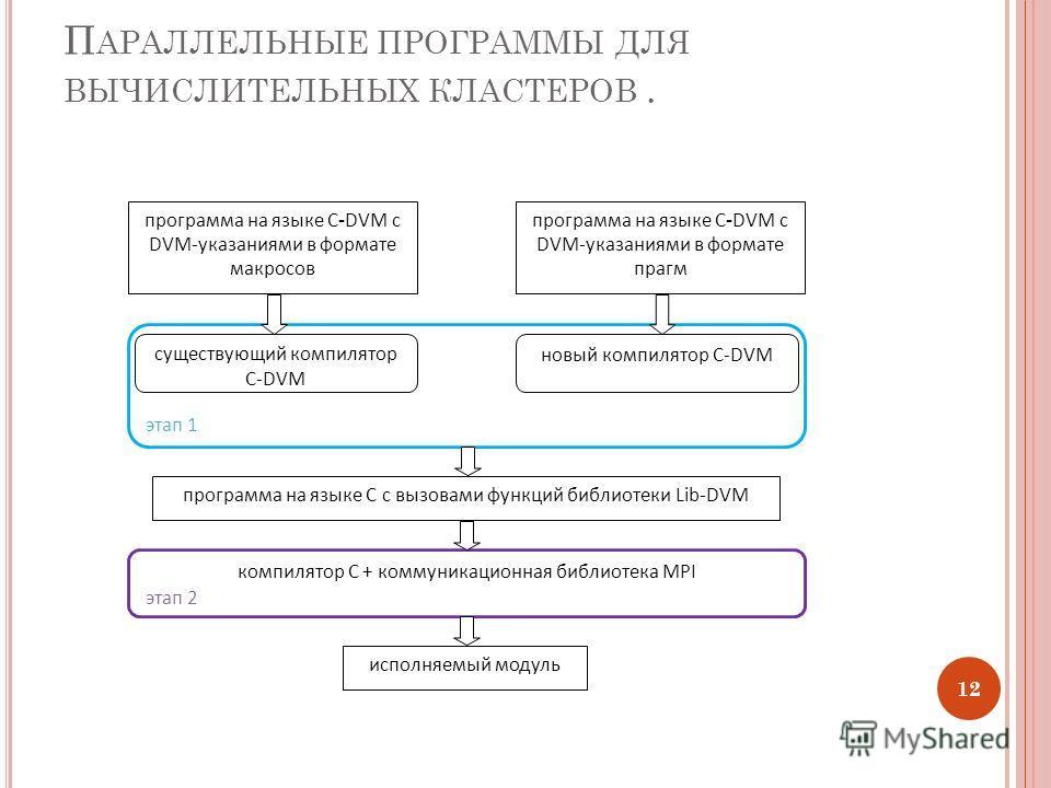 П АРАЛЛЕЛЬНЫЕ ПРОГРАММЫ ДЛЯ ВЫЧИСЛИТЕЛЬНЫХ КЛАСТЕРОВ. 12 компилятор C + коммуникационная библиотека MPI программа на языке C - DVM c DVM-указаниями в формате макросов программа на языке C с вызовами функций библиотеки Lib-DVM этап 1 этап 2 исполняемы