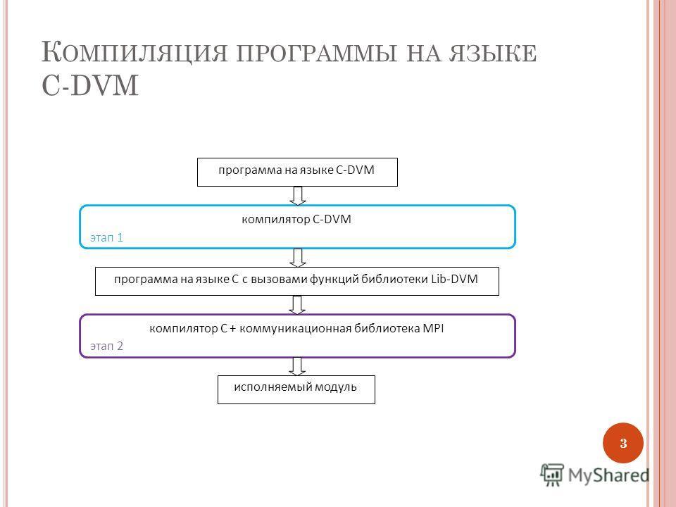 К ОМПИЛЯЦИЯ ПРОГРАММЫ НА ЯЗЫКЕ C-DVM 3 компилятор C-DVM компилятор C + коммуникационная библиотека MPI программа на языке C-DVM программа на языке C с вызовами функций библиотеки Lib-DVM этап 1 этап 2 исполняемый модуль