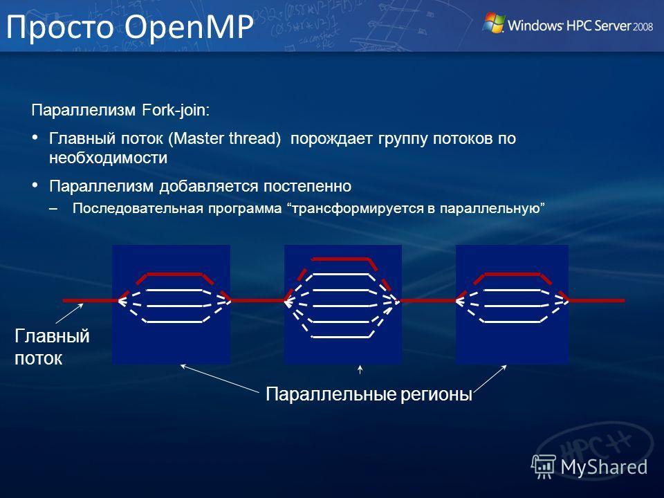 Просто OpenMP Параллелизм Fork-join: Главный поток (Master thread) порождает группу потоков по необходимости Параллелизм добавляется постепенно –Последовательная программа трансформируется в параллельную Параллельные регионы Главный поток