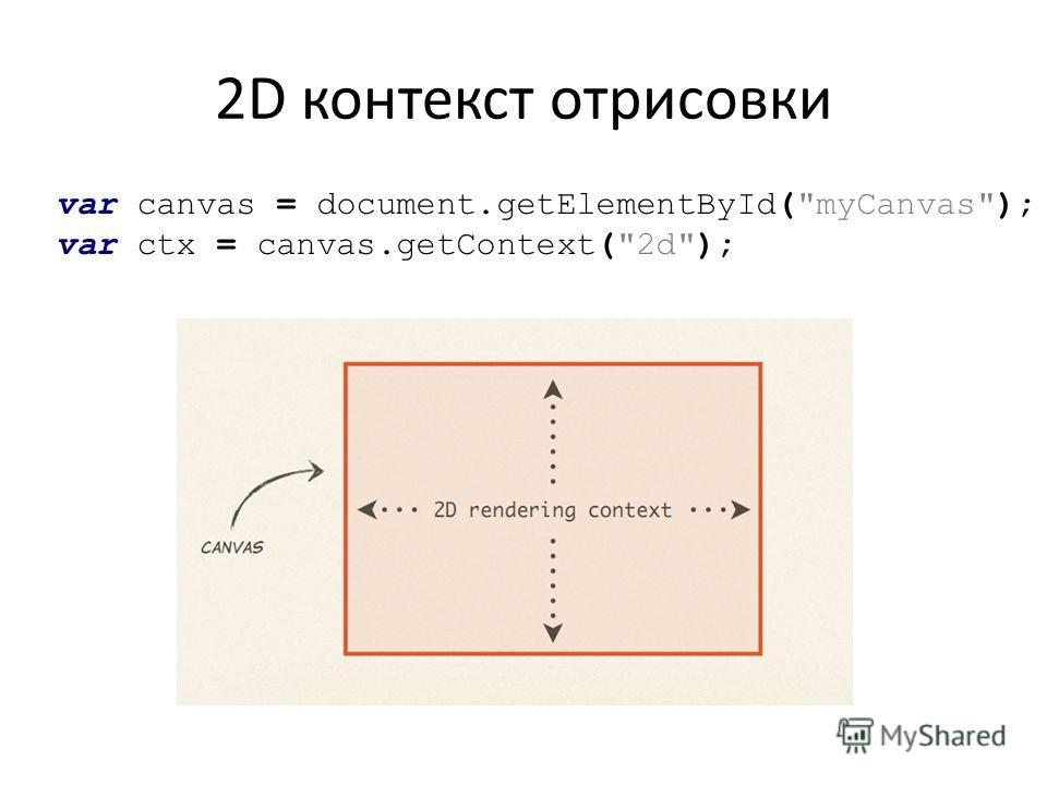 2D контекст отрисовки var canvas = document.getElementById(myCanvas); var ctx = canvas.getContext(2d);