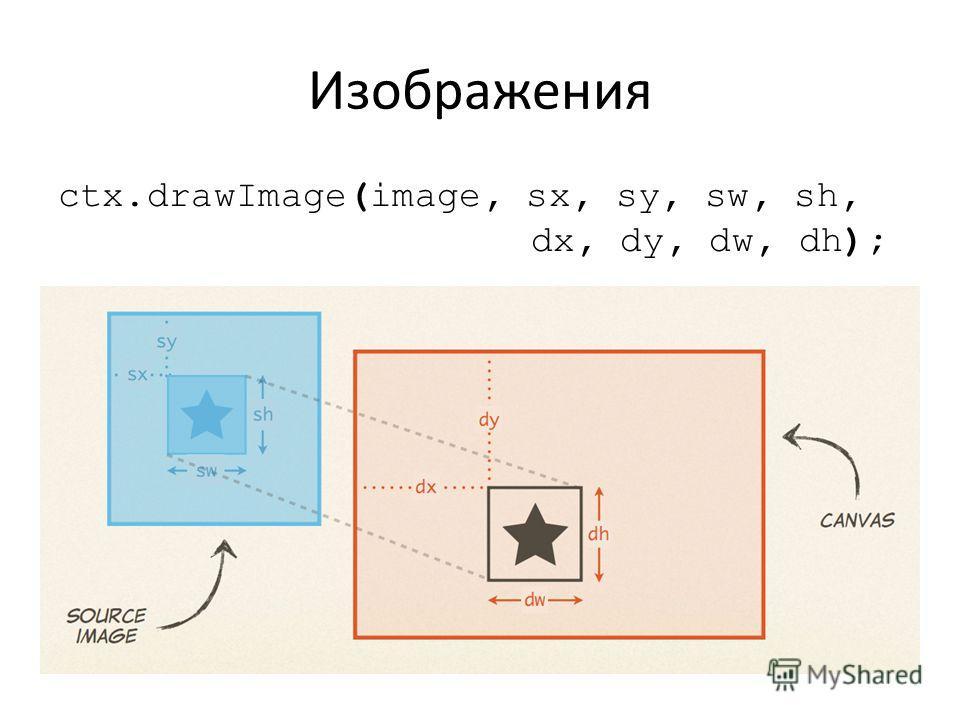 Изображения ctx.drawImage(image, sx, sy, sw, sh, dx, dy, dw, dh);