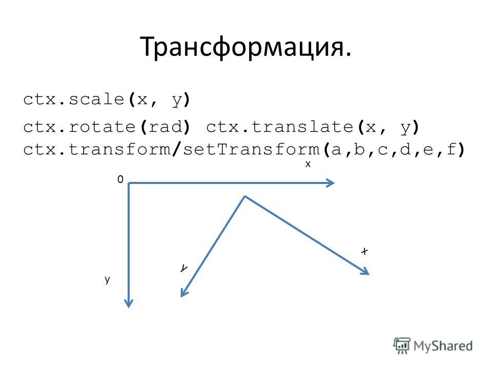 Трансформация. ctx.scale(x, y) ctx.rotate(rad) ctx.translate(x, y) ctx.transform/setTransform(a,b,c,d,e,f) y x y x 0