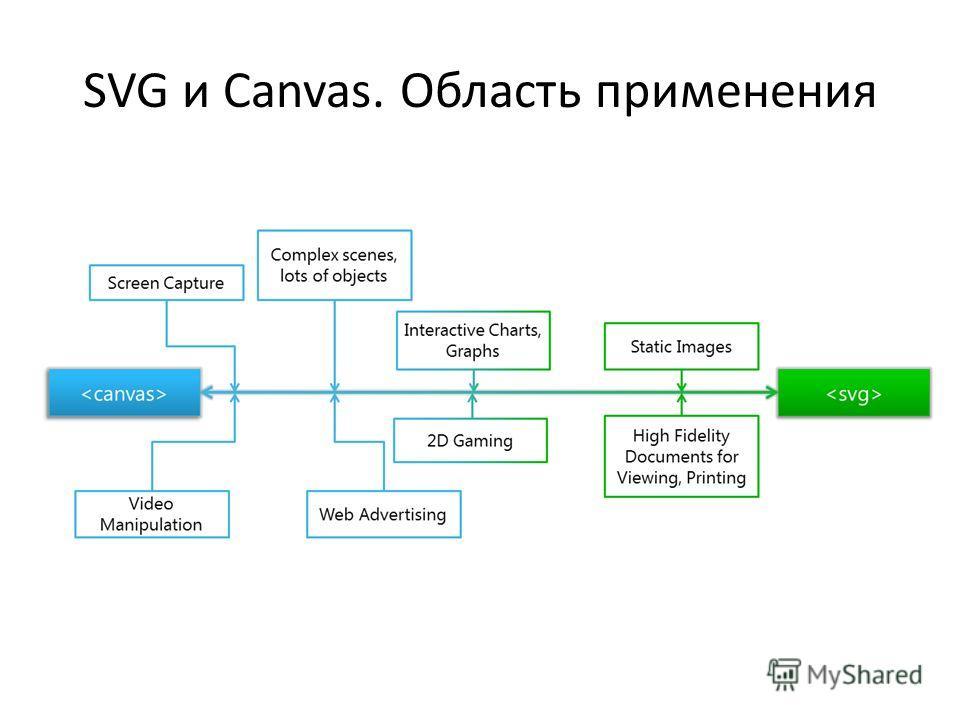 SVG и Canvas. Область применения