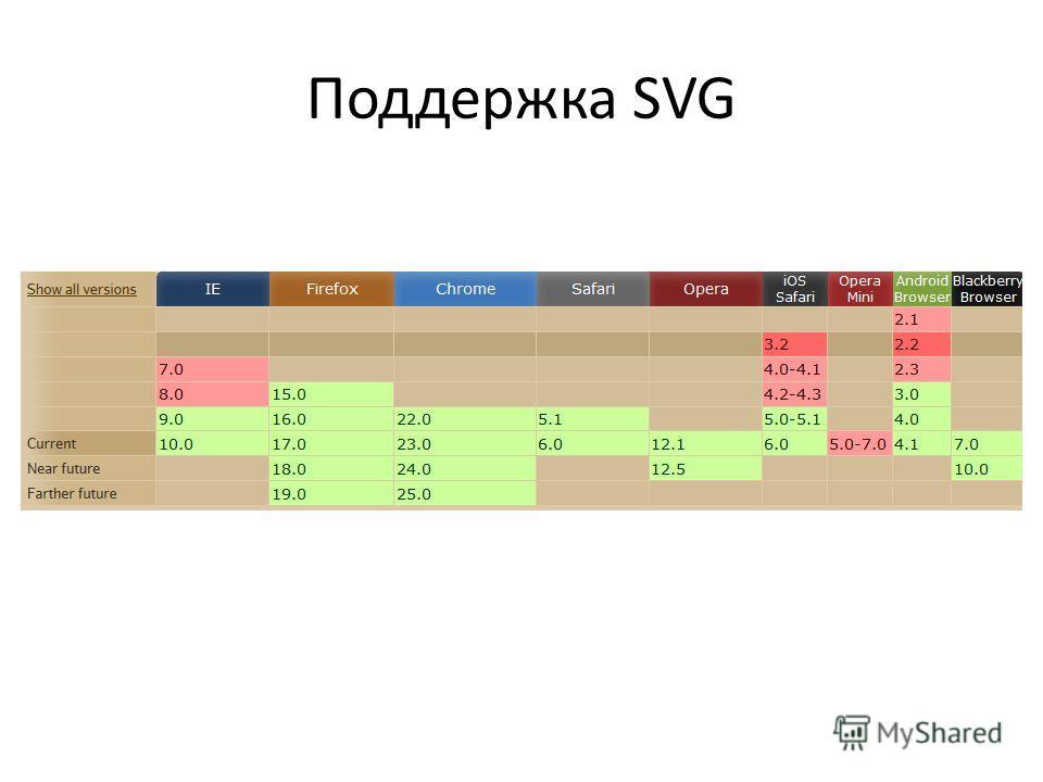Поддержка SVG