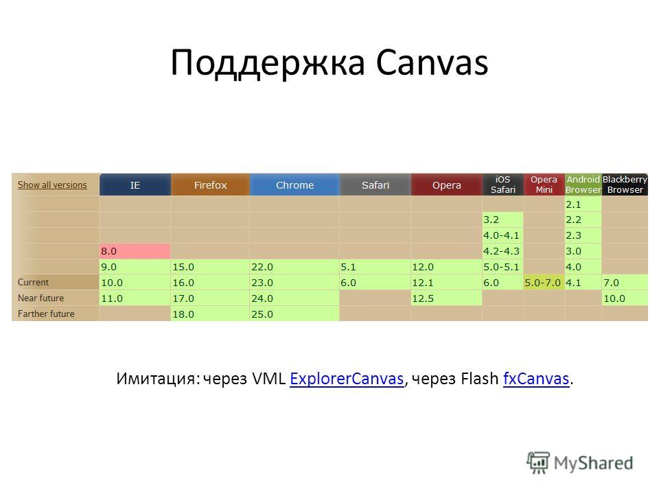 Поддержка Canvas Имитация: через VML ExplorerCanvas, через Flash fxCanvas.ExplorerCanvasfxCanvas