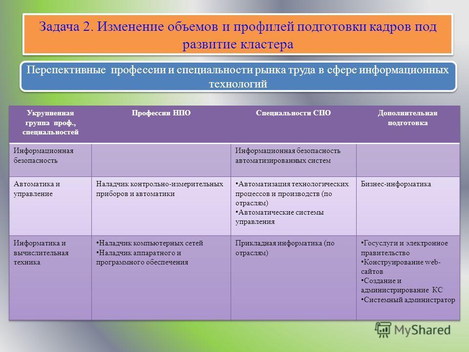 Задача 2. Изменение объемов и профилей подготовки кадров под развитие кластера Перспективные профессии и специальности рынка труда в сфере информационных технологий