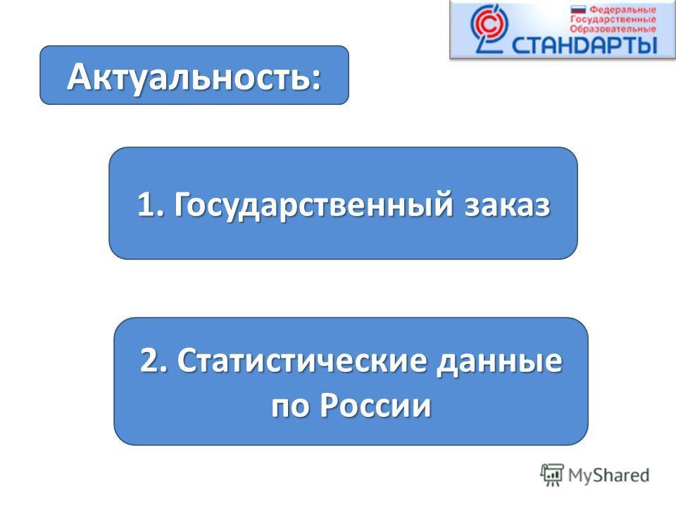 1. Государственный заказ 2. Статистические данные по России Актуальность :