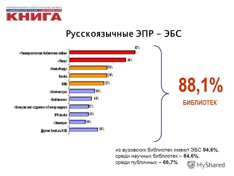 Русскоязычные ЭПР - ЭБС 88,1% БИБЛИОТЕК из вузовских библиотек имеют ЭБС 94,6%, среди научных библиотек – 84,6%, среди публичных – 66,7%