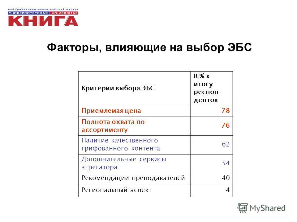 Факторы, влияющие на выбор ЭБС Критерии выбора ЭБС В % к итогу респон- дентов Приемлемая цена78 Полнота охвата по ассортименту 76 Наличие качественного грифованного контента 62 Дополнительные сервисы агрегатора 54 Рекомендации преподавателей40 Регион
