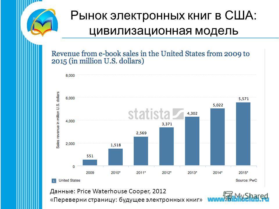 Рынок электронных книг в США: цивилизационная модель Данные: Price Waterhouse Cooper, 2012 «Переверни страницу: будущее электронных книг»
