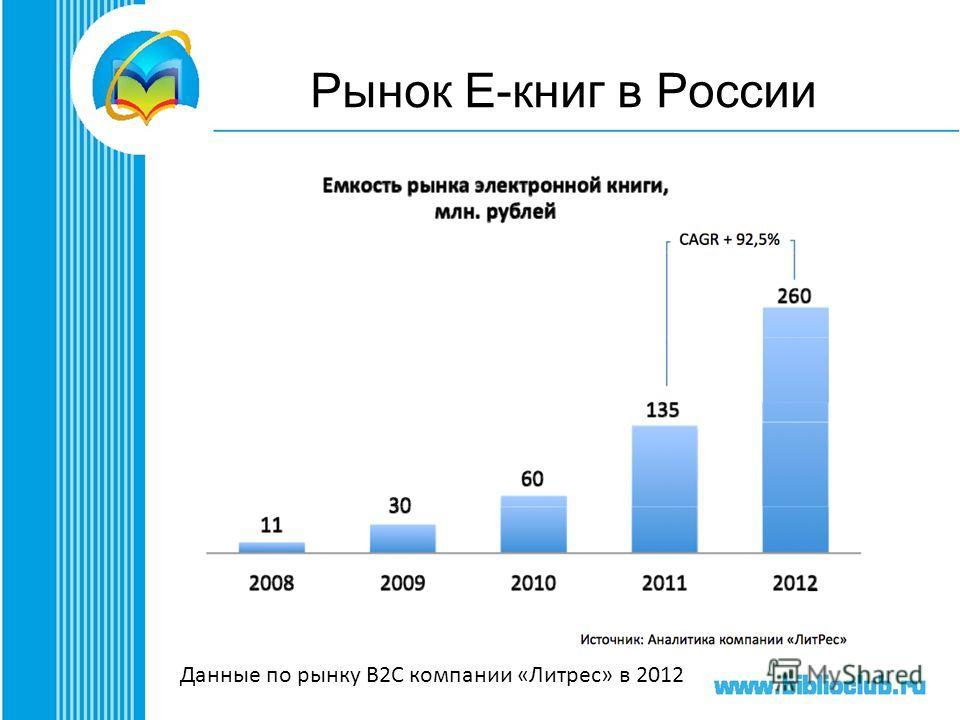 Рынок Е-книг в России Данные по рынку B2C компании «Литрес» в 2012