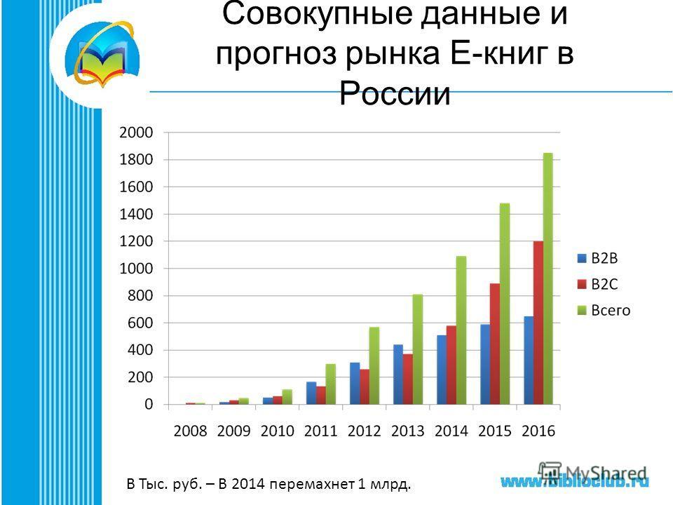 Совокупные данные и прогноз рынка Е-книг в России В Тыс. руб. – В 2014 перемахнет 1 млрд.