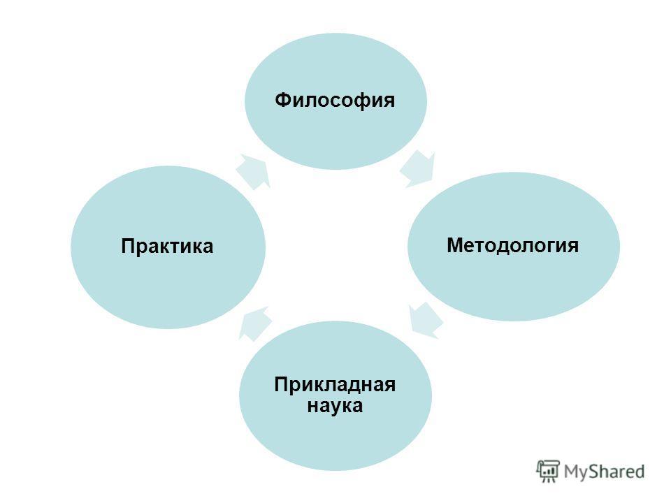 Философия Методология Прикладная наука Практика