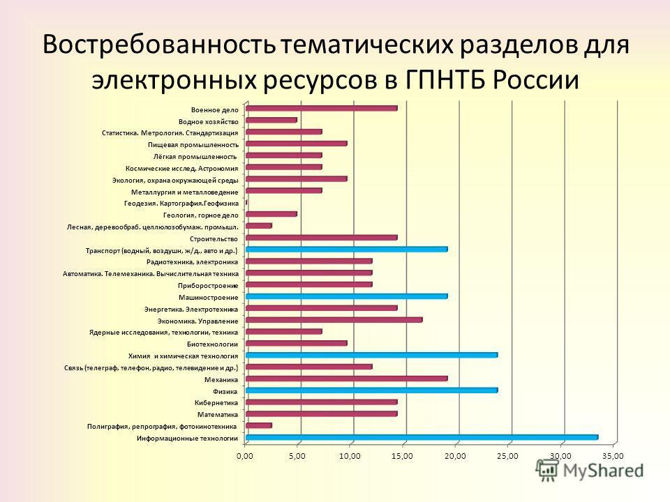 Востребованность тематических разделов для электронных ресурсов в ГПНТБ России
