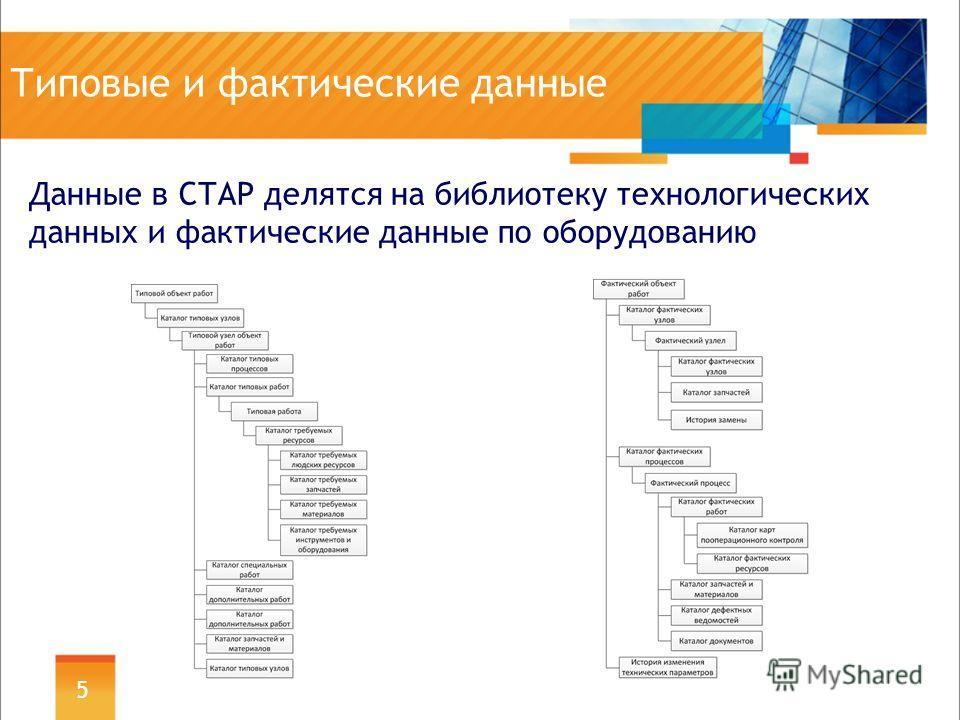 Типовые и фактические данные Данные в СТАР делятся на библиотеку технологических данных и фактические данные по оборудованию 5