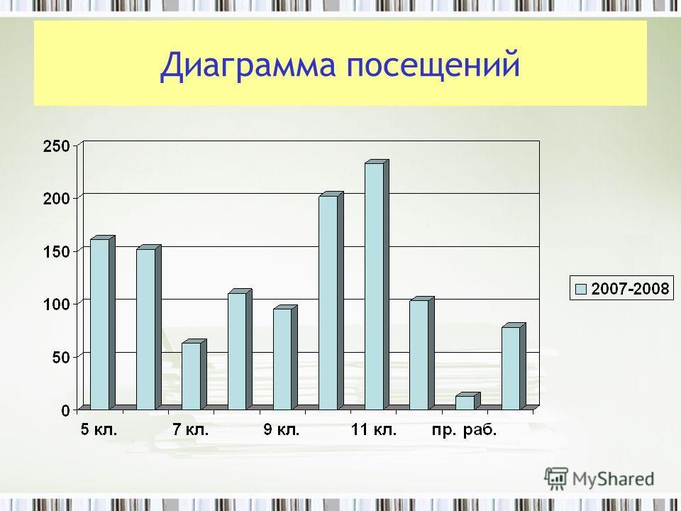 Диаграмма посещений