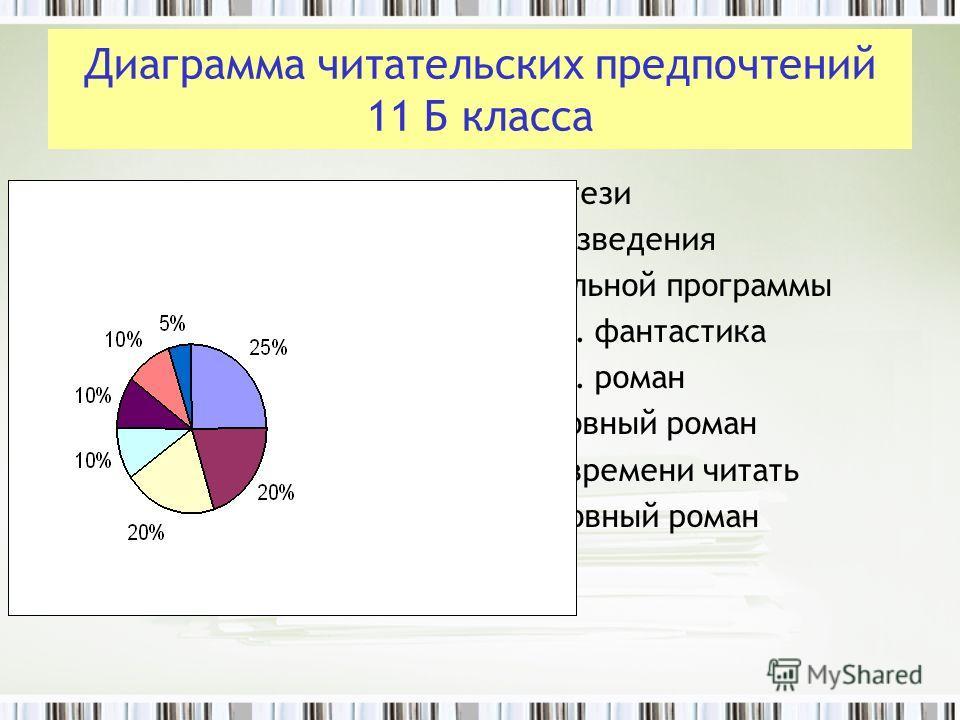 Диаграмма читательских предпочтений 11 Б класса 25 % - фэнтези 20 % - произведения школьной программы 20 % - совр. фантастика 10 % - совр. роман 10 % - любовный роман 10 % - нет времени читать 5 % - любовный роман