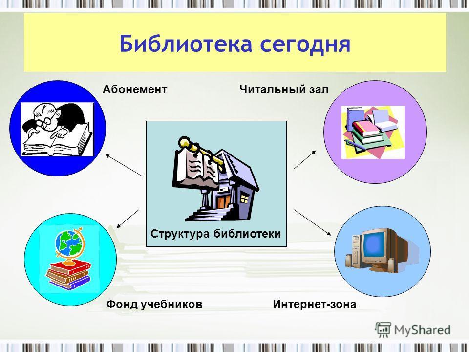Библиотека сегодня АбонементЧитальный зал Фонд учебниковИнтернет-зона Структура библиотеки