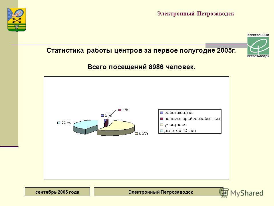 сентябрь 2005 года Электронный Петрозаводск Статистика работы центров за первое полугодие 2005г. Всего посещений 8986 человек.