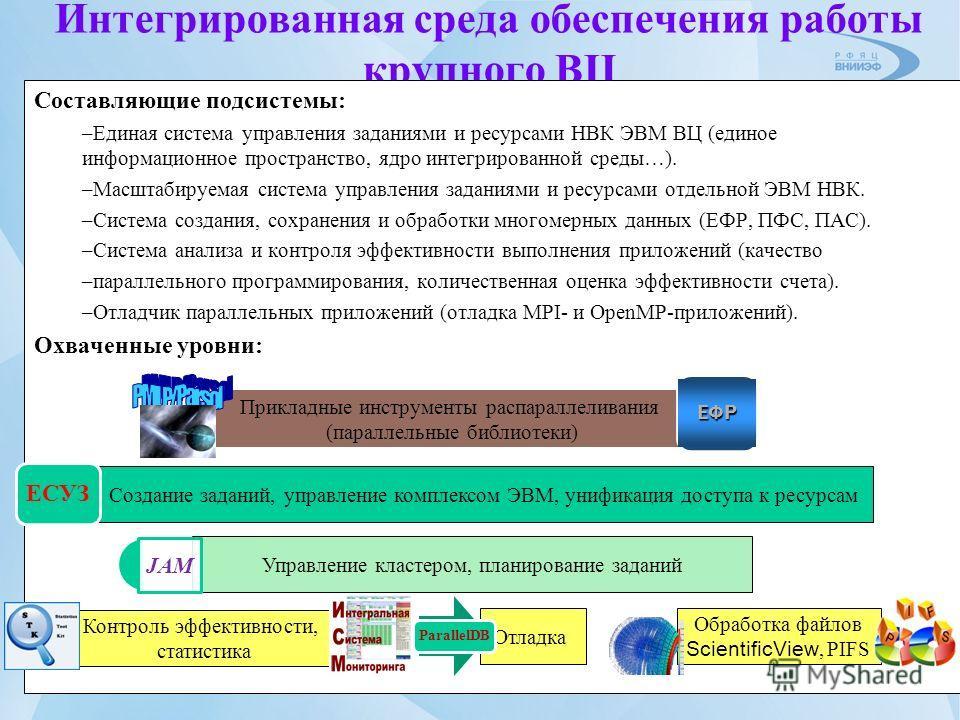 Интегрированная среда обеспечения работы крупного ВЦ Составляющие подсистемы: –Единая система управления заданиями и ресурсами НВК ЭВМ ВЦ (единое информационное пространство, ядро интегрированной среды…). –Масштабируемая система управления заданиями