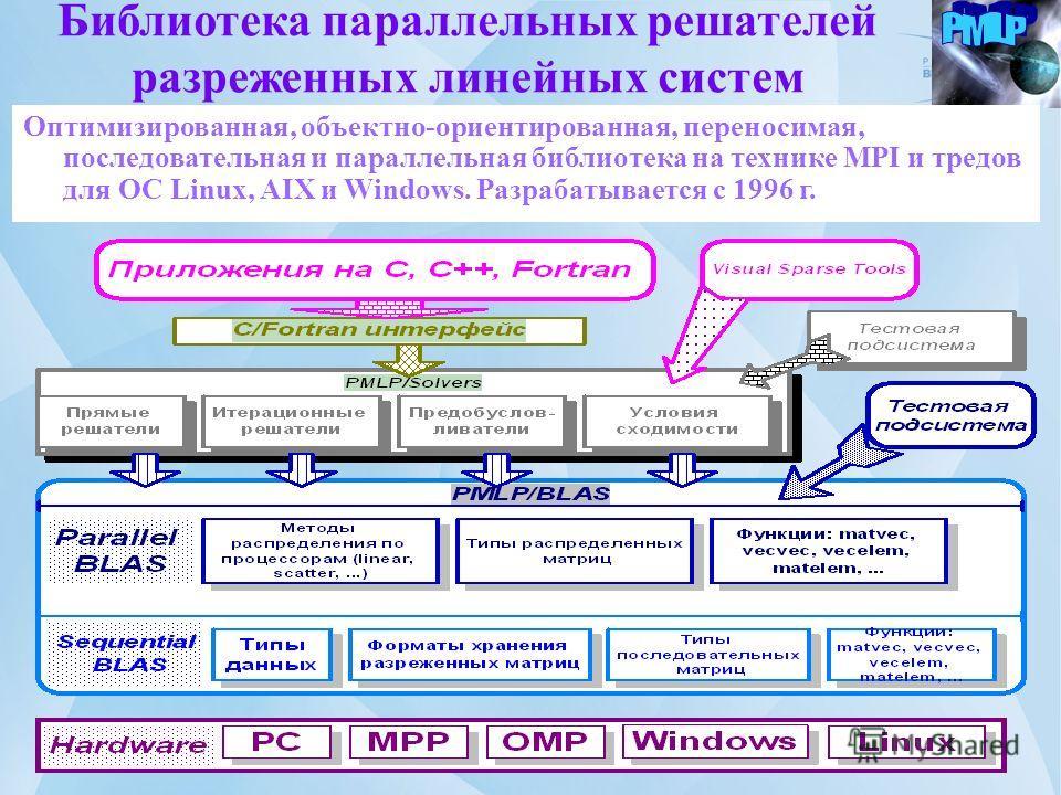 Библиотека параллельных решателей разреженных линейных систем Оптимизированная, объектно-ориентированная, переносимая, последовательная и параллельная библиотека на технике MPI и тредов для ОС Linux, AIX и Windows. Разрабатывается с 1996 г.