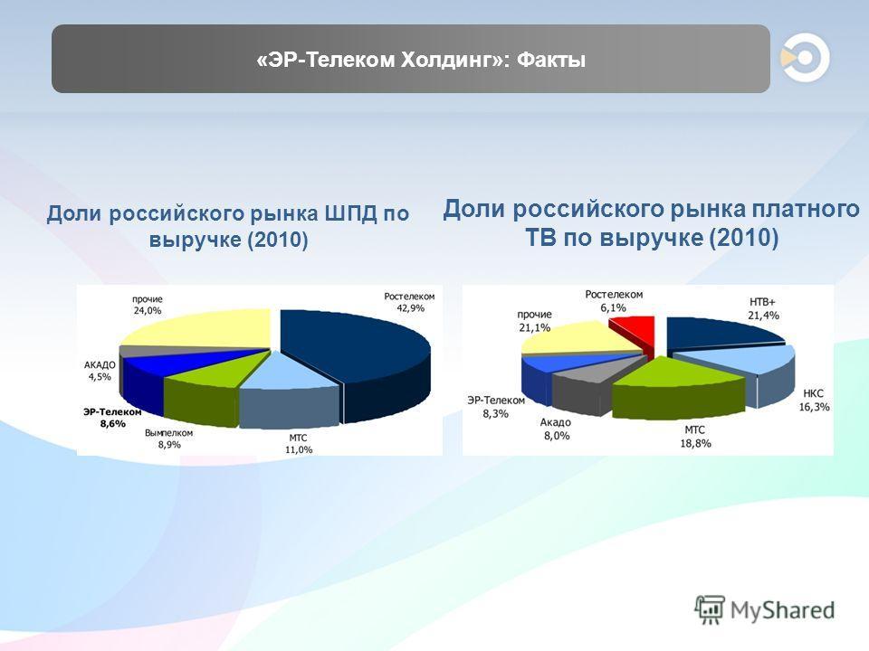«ЭР-Телеком Холдинг»: Факты Доли российского рынка ШПД по выручке (2010) Доли российского рынка платного ТВ по выручке (2010)