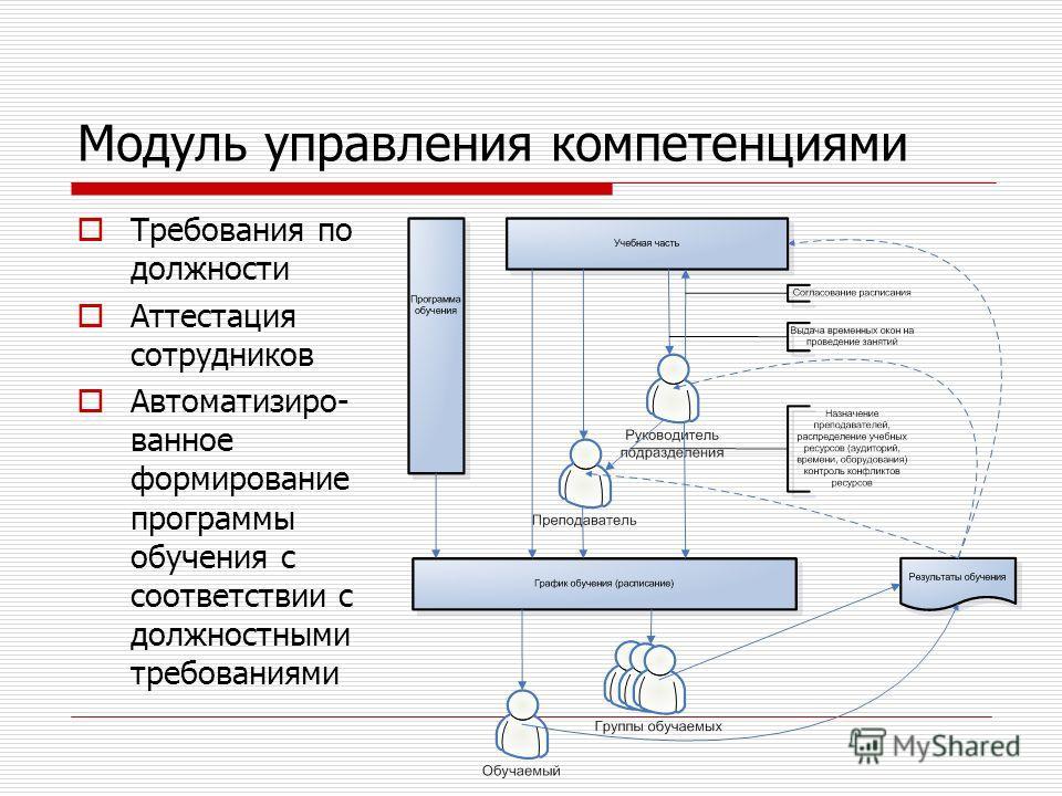 Модуль управления компетенциями Требования по должности Аттестация сотрудников Автоматизиро- ванное формирование программы обучения с соответствии с должностными требованиями