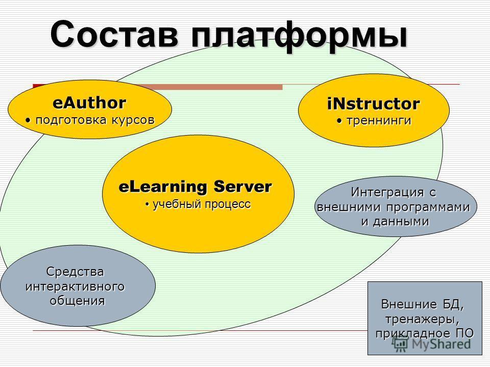 Состав платформы eLearning Server учебный процесс учебный процесс eAuthor подготовка курсов подготовка курсов iNstructor треннинги треннинги Интеграция с внешними программами и данными Внешние БД, тренажеры, прикладное ПО Средства интерактивного обще