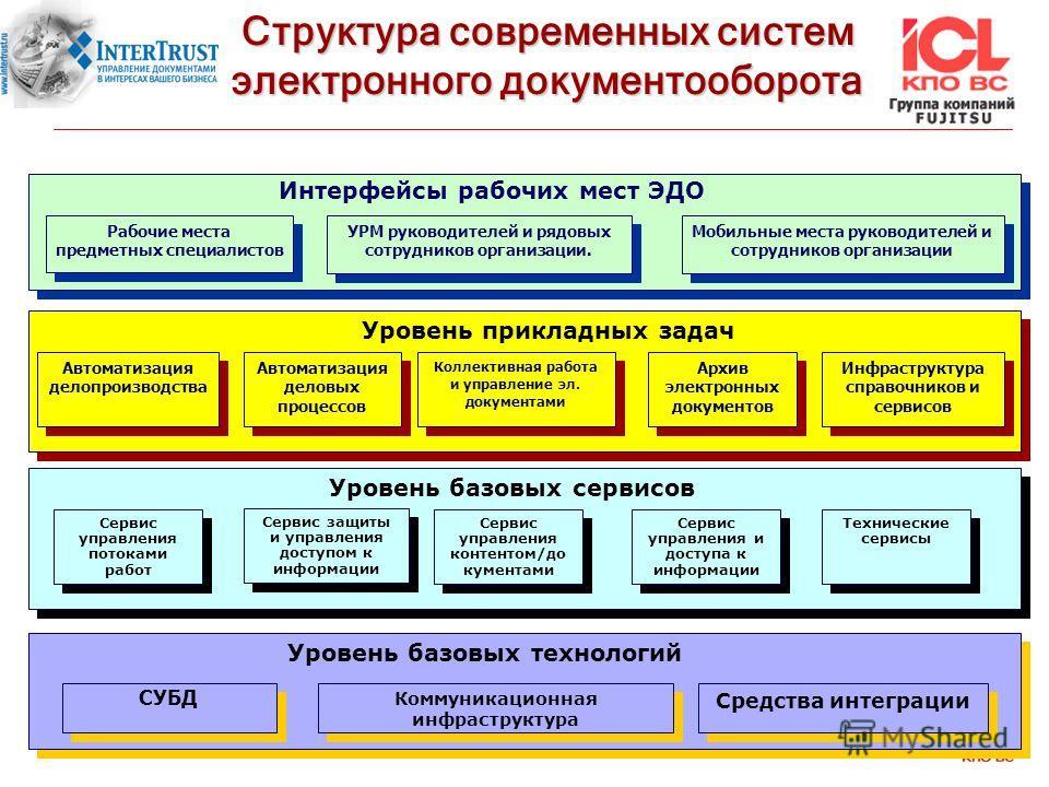 Структура электронного документа Ванамонда, судя