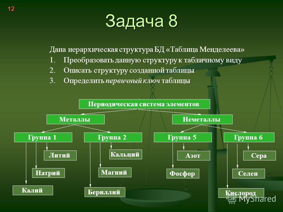 Задача 8 12 Дана иерархическая структура БД «Таблица Менделеева» 1.Преобразовать данную структуру к табличному виду 2.Описать структуру созданной таблицы 3.Определить первичный ключ таблицы Периодическая система элементов МеталлыНеметаллы Группа 1Гру