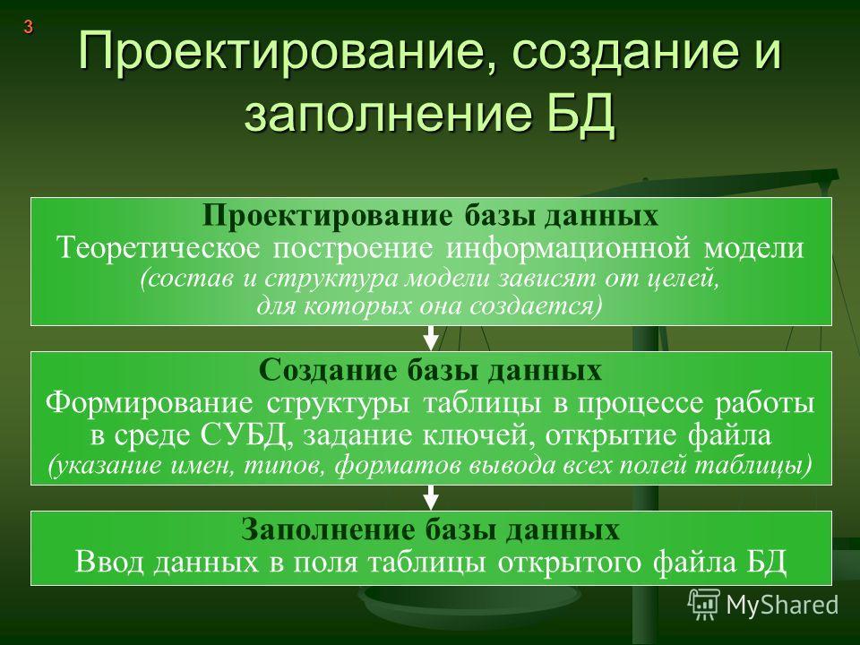 Проектирование, создание и заполнение БД Проектирование базы данных Теоретическое построение информационной модели (состав и структура модели зависят от целей, для которых она создается) Создание базы данных Формирование структуры таблицы в процессе