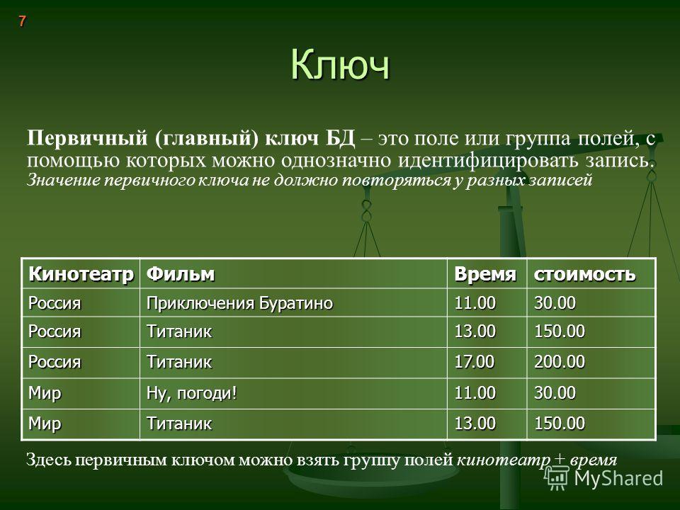 Ключ 7 Первичный (главный) ключ БД – это поле или группа полей, с помощью которых можно однозначно идентифицировать запись. Значение первичного ключа не должно повторяться у разных записей КинотеатрФильмВремястоимость Россия Приключения Буратино 11.0