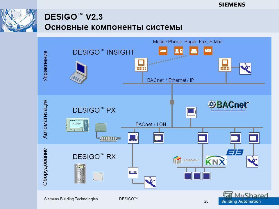Siemens Building TechnologiesDESIGO 20 DESIGO V2.3 Основные компоненты системы DESIGO INSIGHT Mobile Phone, Pager, Fax, E-Mail BACnet / Ethernet / IP BACnet / LON Оборудование Автоматизация Управление DESIGO RX DESIGO PX