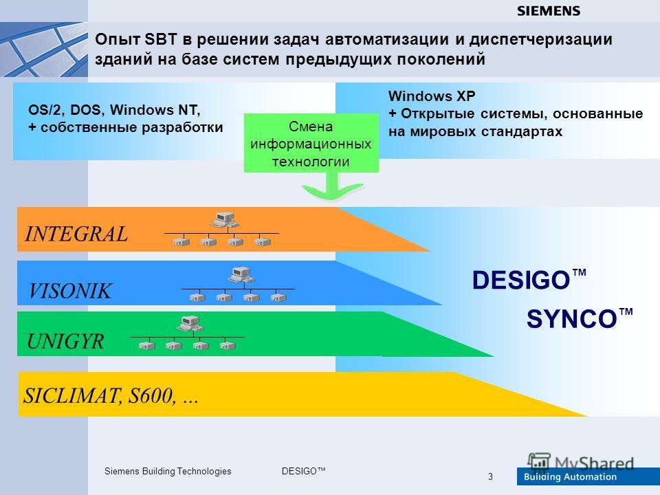 Siemens Building TechnologiesDESIGO 3 Опыт SBT в решении задач автоматизации и диспетчеризации зданий на базе систем предыдущих поколений UNIGYR INTEGRAL VISONIK DESIGO Смена информационных технологии OS/2, DOS, Windows NT, + собственные разработки W