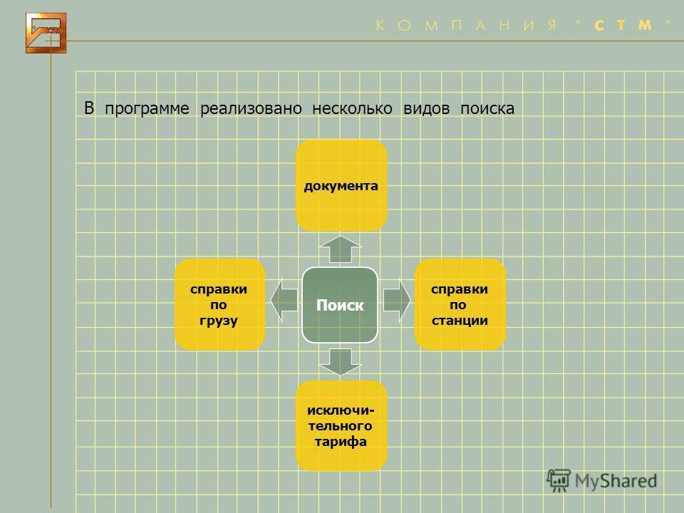 В программе реализовано несколько видов поиска Поиск документа справки по грузу справки по станции исключи- тельного тарифа
