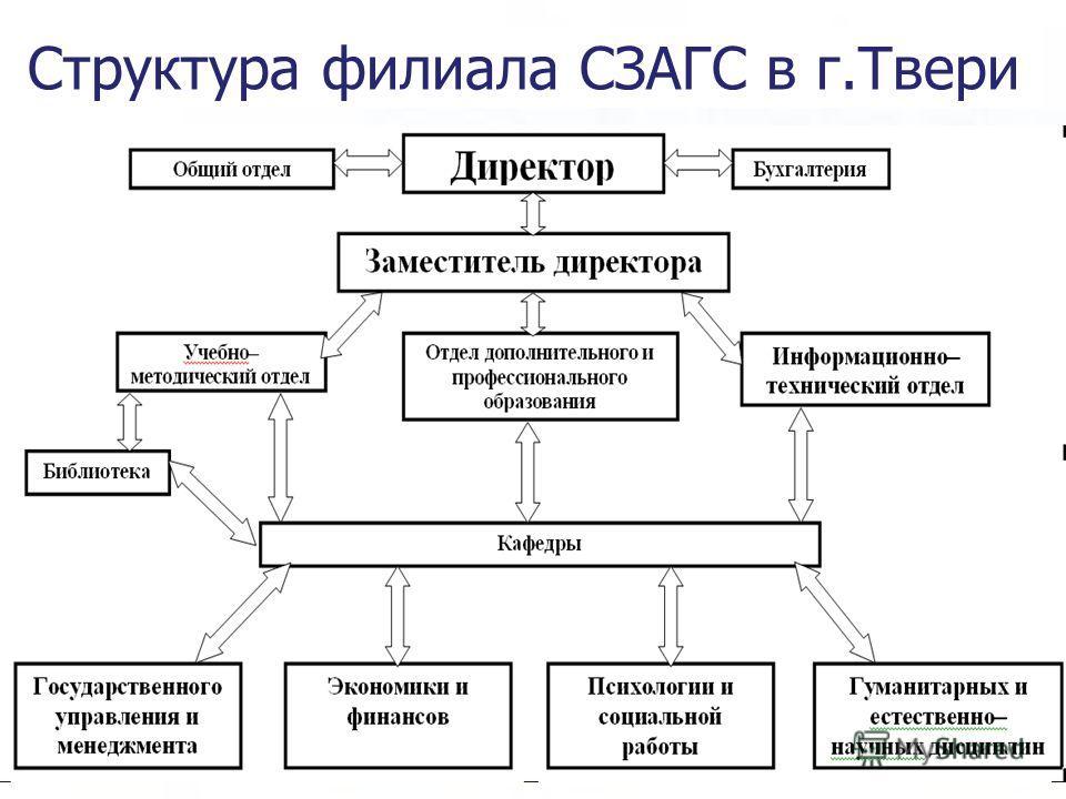 Структура филиала СЗАГС в г.Твери