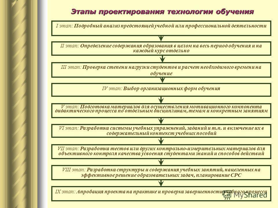 II этап: Определение содержания образования в целом на весь период обучения и на каждый курс отдельно IV этап: Выбор организационных форм обучения V этап: Подготовка материалов для осуществления мотивационного компонента дидактического процесса по от