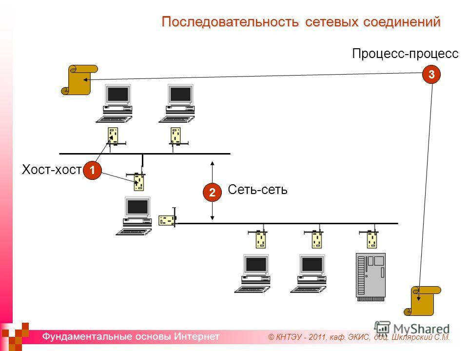 © КНТЭУ - 2011, каф. ЭКИС, доц. Шклярский С.М. Фундаментальные основы Интернет Последовательность сетевых соединений Хост-хост Сеть-сеть Процесс-процесс 1 2 3