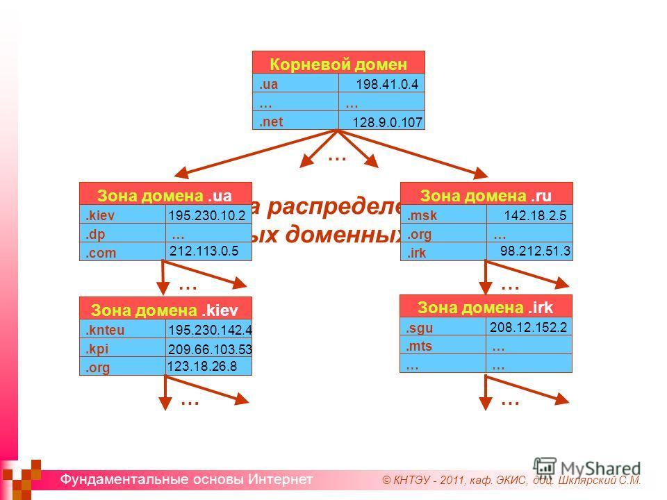 © КНТЭУ - 2011, каф. ЭКИС, доц. Шклярский С.М. Фундаментальные основы Интернет Структура распределенной базы данных доменных имен.net …….ua Корневой домен 198.41.0.4 128.9.0.107.com ….dp.kiev Зона домена.ua 195.230.10.2 212.113.0.5.irk ….org.msk Зона