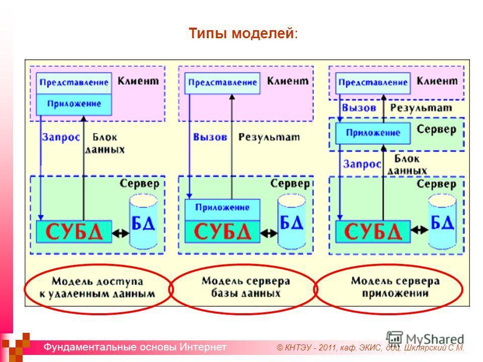 © КНТЭУ - 2011, каф. ЭКИС, доц. Шклярский С.М. Фундаментальные основы Интернет Типы моделей: