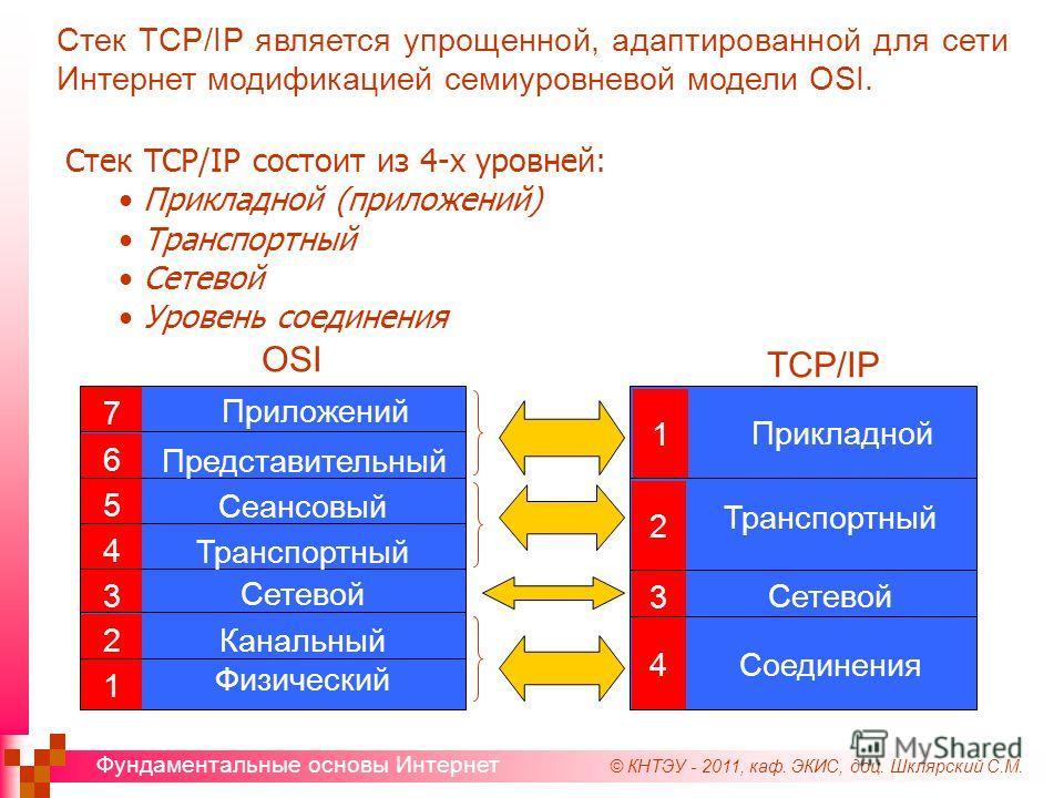 © КНТЭУ - 2011, каф. ЭКИС, доц. Шклярский С.М. Фундаментальные основы Интернет Стек TCP/IP состоит из 4-х уровней: Прикладной (приложений) Транспортный Сетевой Уровень соединения OSI 7 6 5 4 3 2 1 Приложений Представительный Сеансовый Транспортный Се