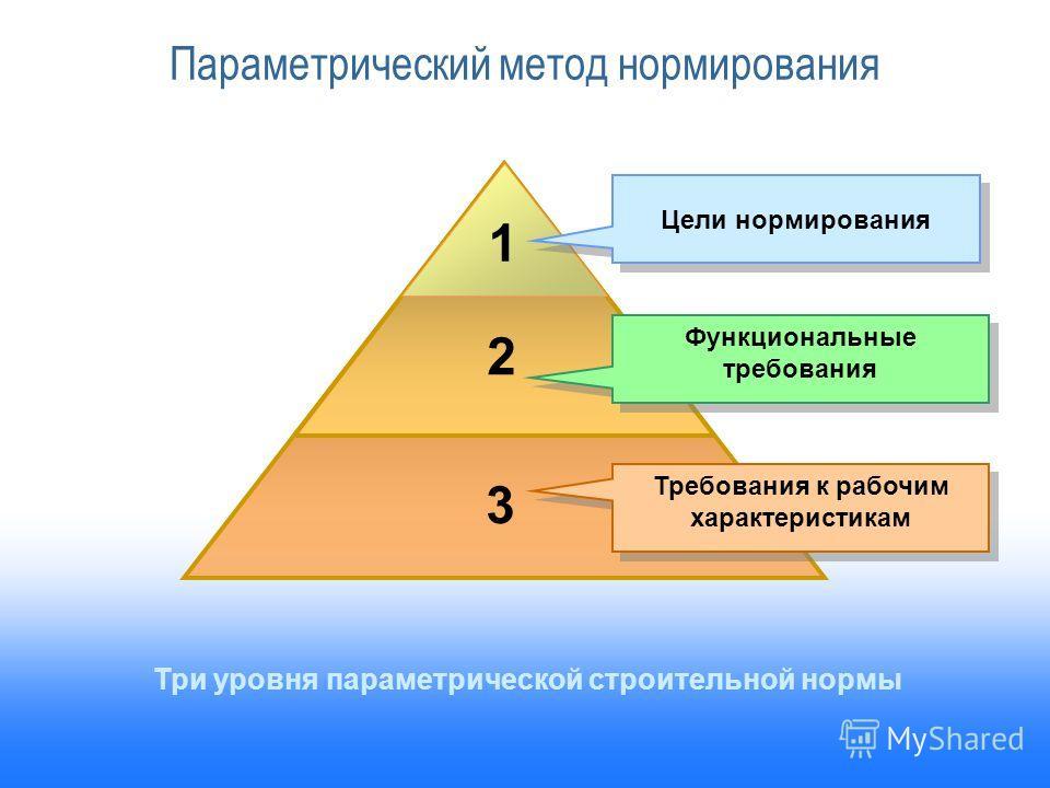 Scope of the Reform Требования к рабочим характеристикам Функциональные требования Цели нормирования 1 2 3 Три уровня параметрической строительной нормы Параметрический метод нормирования