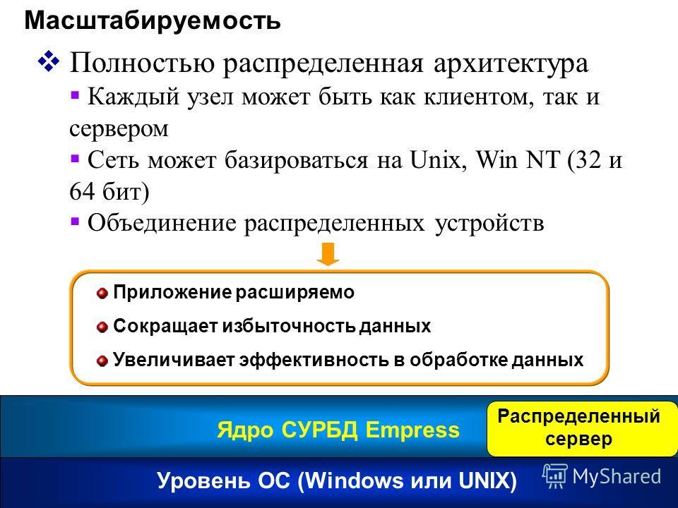 Уровень ОС (Windows или UNIX) Ядро СУРБД Empress Масштабируемость Полностью распределенная архитектура Каждый узел может быть как клиентом, так и сервером Сеть может базироваться на Unix, Win NT (32 и 64 бит) Объединение распределенных устройств Прил