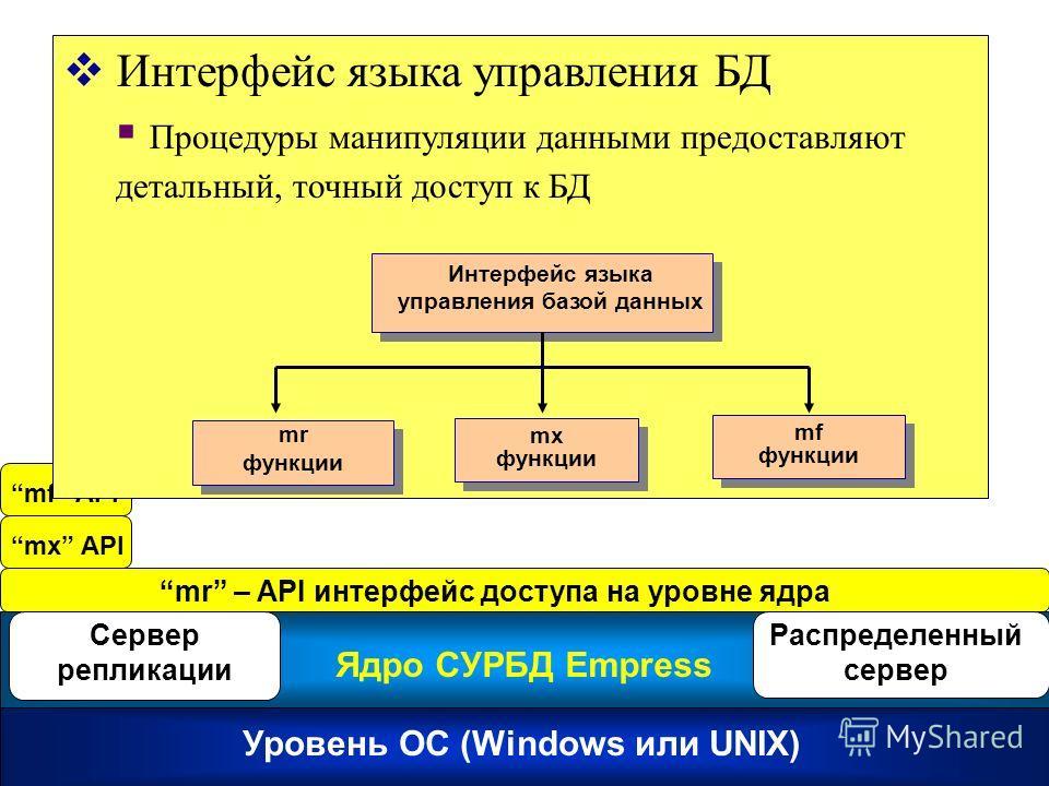 mf API mr – API интерфейс доступа на уровне ядра Уровень ОС (Windows или UNIX) Ядро СУРБД Empress Сервер репликации Распределенный сервер mx API Интерфейс языка управления БД Процедуры манипуляции данными предоставляют детальный, точный доступ к БД И