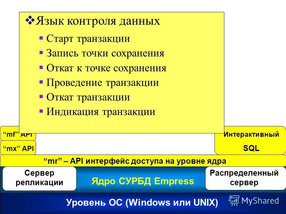 Empress RDBMS Kernel mr – API интерфейс доступа на уровне ядра Уровень ОС (Windows или UNIX) Ядро СУРБД Empress Сервер репликации Распределенный сервер mx API mf APIИнтерактивный SQL Язык контроля данных Старт транзакции Запись точки сохранения Откат