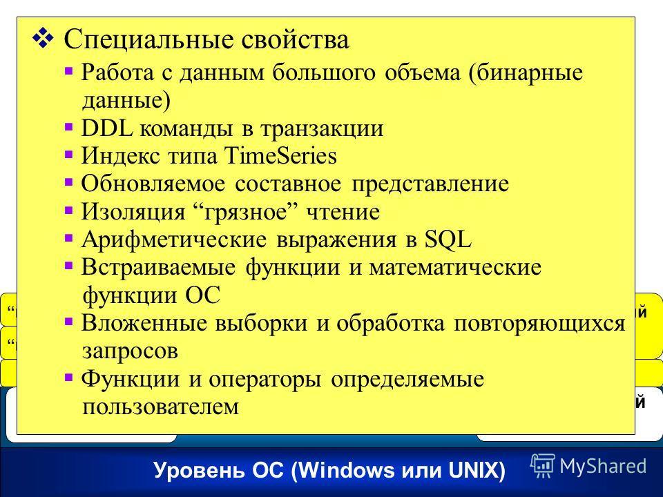 Empress RDBMS Kernel mr – API интерфейс доступа на уровне ядра Уровень ОС (Windows или UNIX) Ядро СУРБД Empress Сервер репликации Распределенный сервер mx API mf APIИнтерактивный SQL Специальные свойства Работа с данным большого объема (бинарные данн