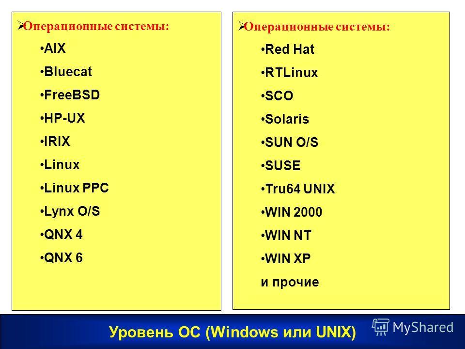 Операционные системы: AIX Bluecat FreeBSD HP-UX IRIX Linux Linux PPC Lynx O/S QNX 4 QNX 6 Операционные системы: Red Hat RTLinux SCO Solaris SUN O/S SUSE Tru64 UNIX WIN 2000 WIN NT WIN XP и прочие Уровень ОС (Windows или UNIX)
